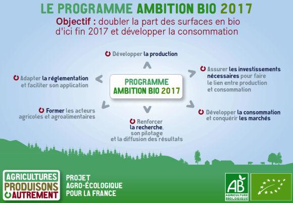 Le programme Ambition Bio 2017 - Ministère de l'agriculture, de l'agroalimentaire et de la forêt